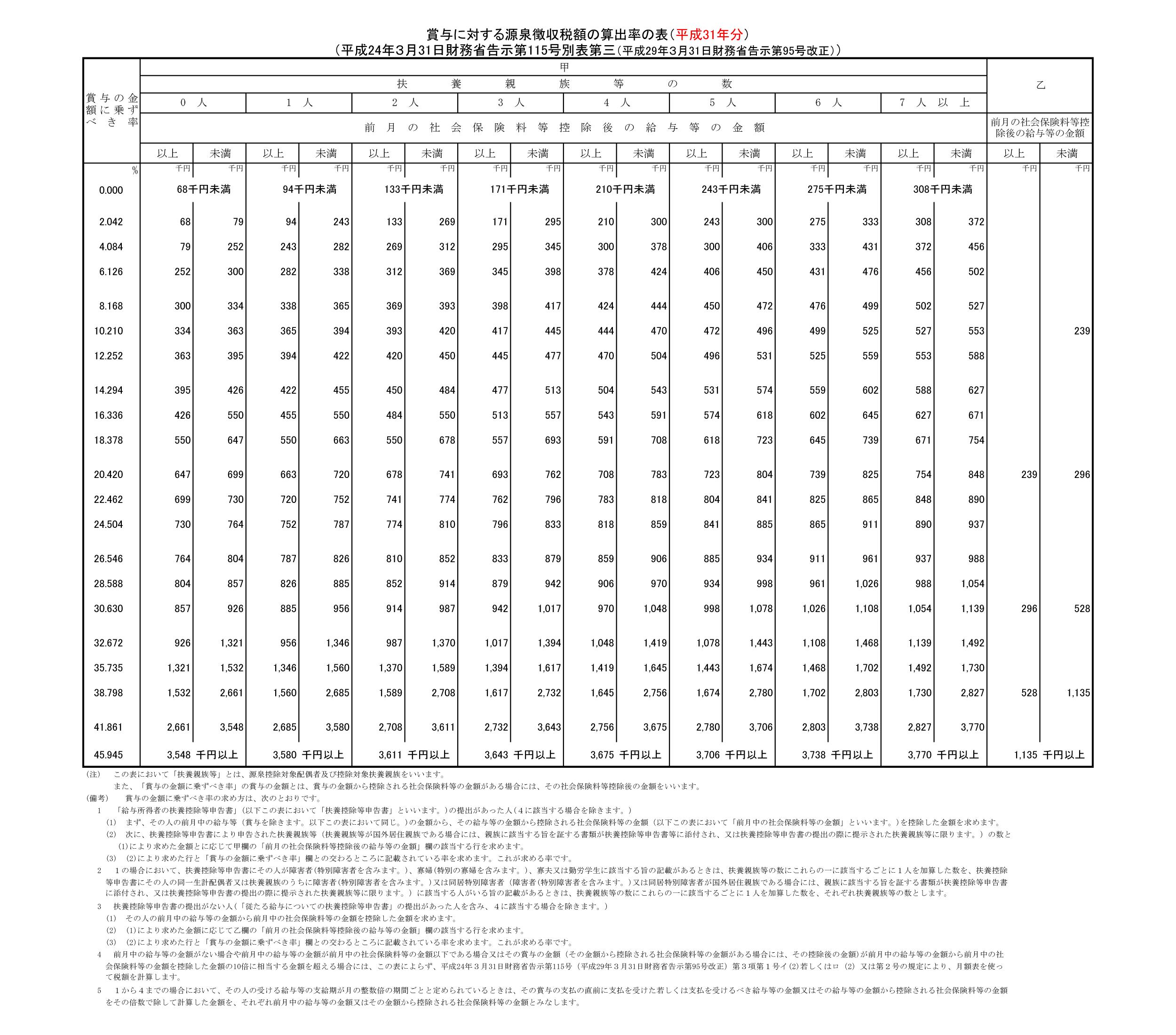 源泉 徴収 税額 表